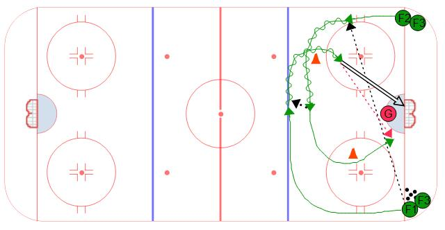 Respect 2 on 0 Hockey Goalie Drill