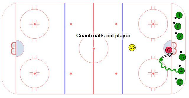 Roll Call Hockey Goalie Drill