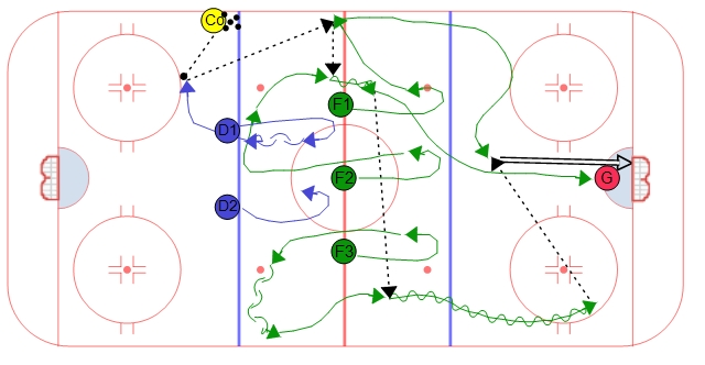 Neutral Zone Regroup Drill Diagram #1