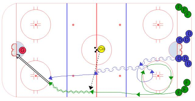 Shadow Recovery Hockey Drill