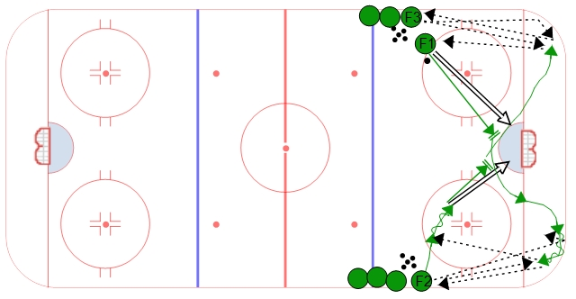 Midget hockey drills