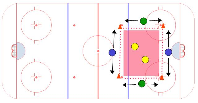Split Passing Game - Ice Hockey Passing Drill