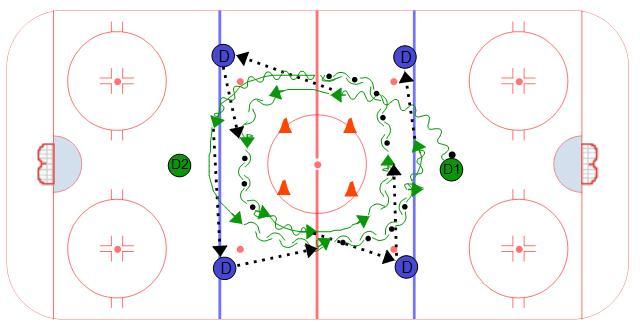 Tornado Pivot Passing Hockey Drill