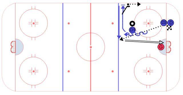 Ice Hockey Drill, Transition, Poke, Shoot