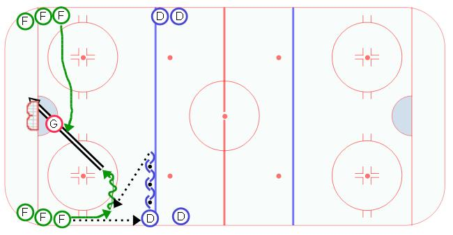 Wisconsin Power Play Hockey Drill