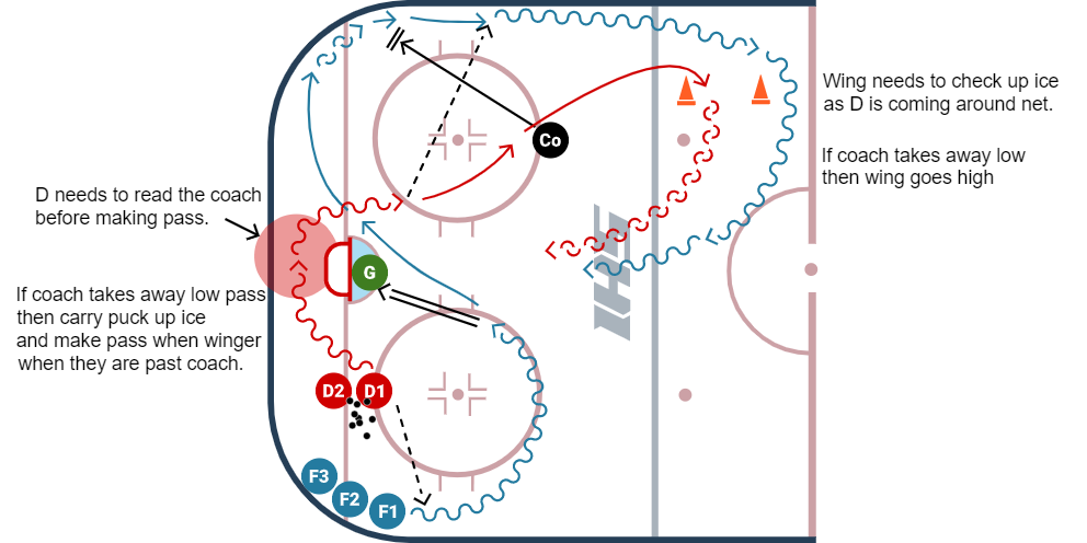 Eagles 1 vs 1 hockey drill diagram variation #1