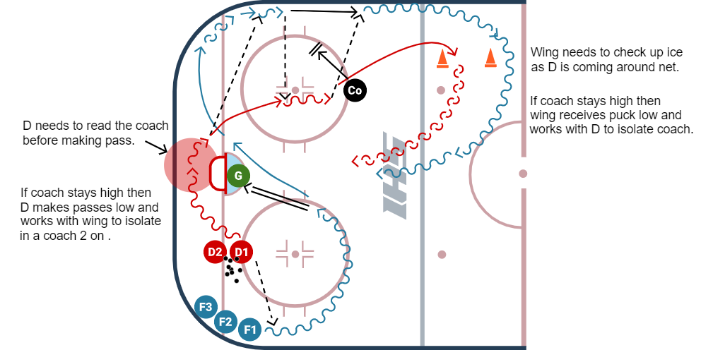 Eagles 1 vs 1 hockey drill diagram variation #2