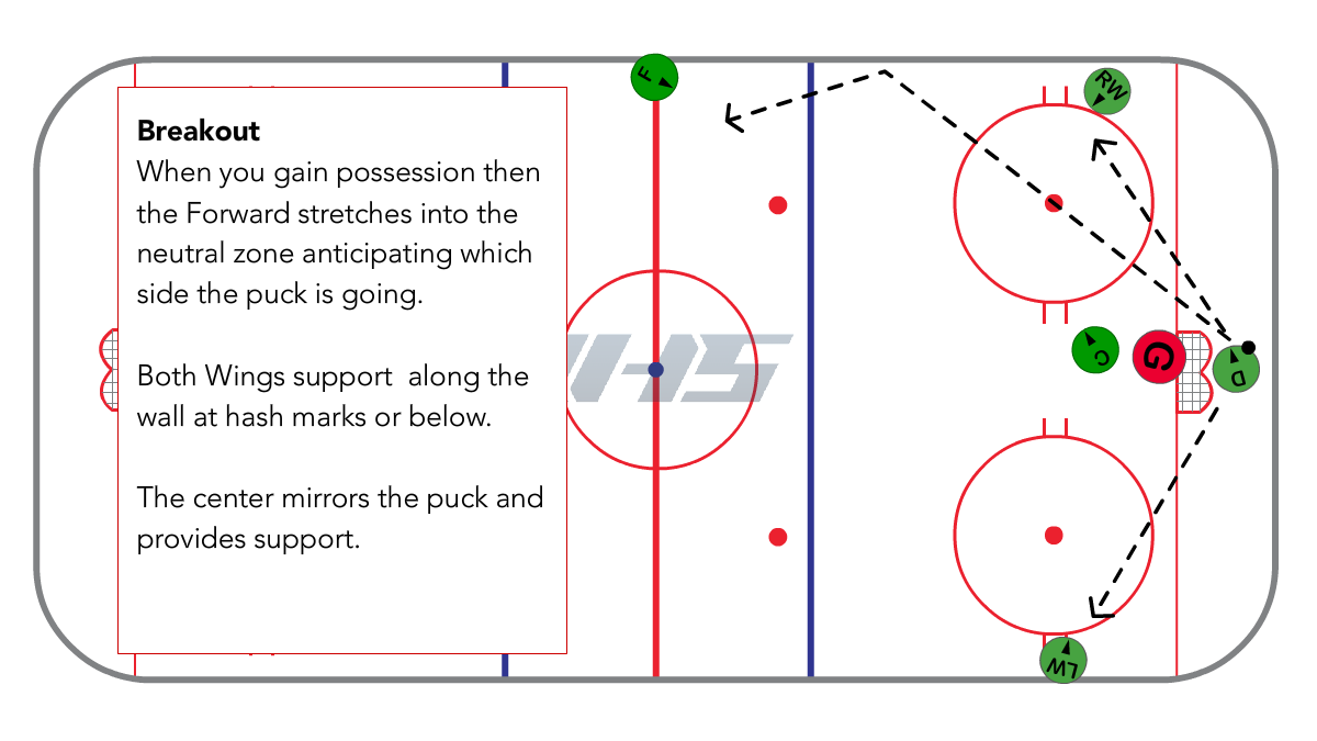 Full Ice 1-3-1 breakout diagram