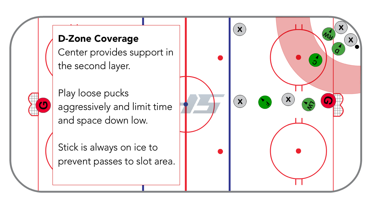 Full Ice 1-3-1 D-zone for the Center
