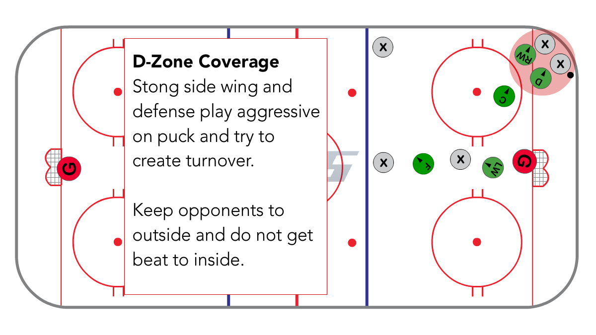 D-Zone Coverage for Defense and Strong Side Wing