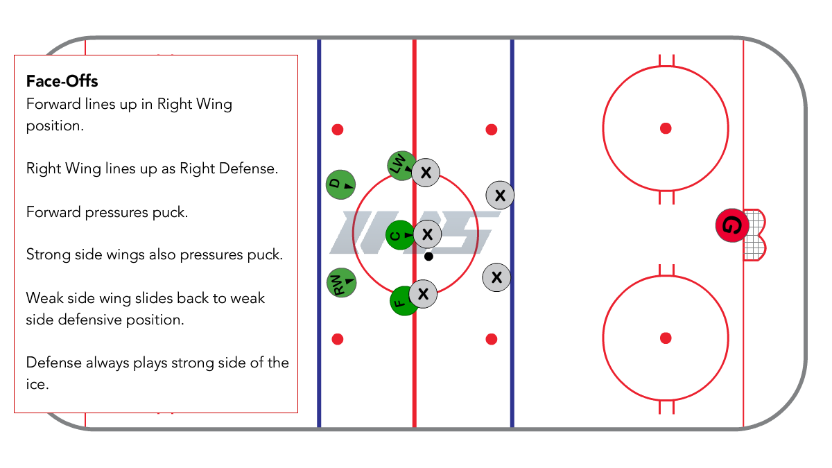 Full Ice 1-3-1 Neutral Zone Face Off