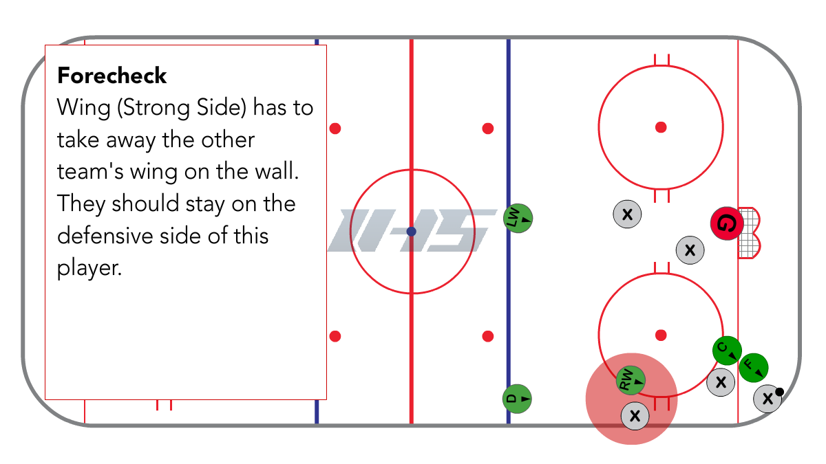 Full Ice 1-3-1 Forecheck Position for Wings