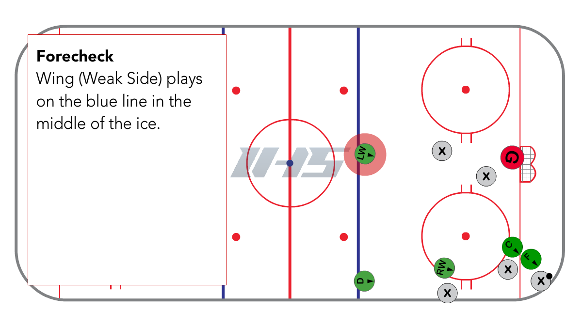 Full Ice 1-3-1 Offensive Zone Forecheck position or weak side wing