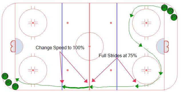 Over-Speed Skating Drill #2