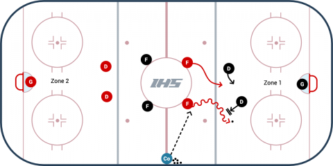 2 vs. 2 2 Ways Hockey Game