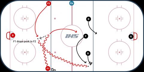 2 vs. 3 Cross Drop Hockey Drill