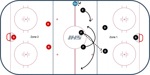 3 Regroup 3 vs 2 Hockey Drill