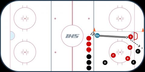 3 vs. 3 Split Zone Game