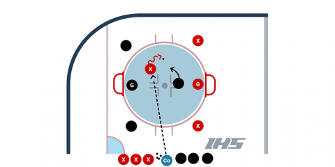 3 vs. 3 Corner Drill