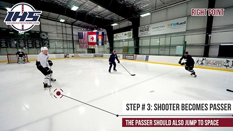 Shooting Off The Pass - Offensive Zone