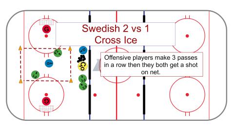 Swedish 2 vs 1 (Cross Ice) Hockey Drill