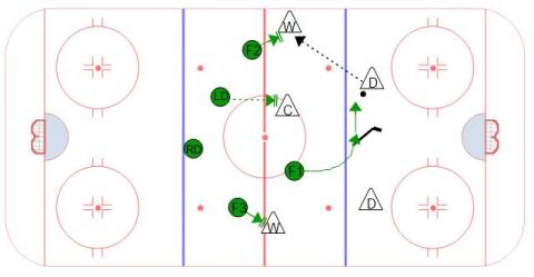 1-2-2 Neutral Zone Forecheck