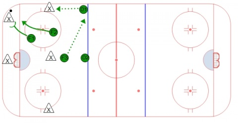 2-1-2 Forecheck - Strong Side Support #1