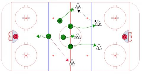 2-3 Neutral Zone Forecheck