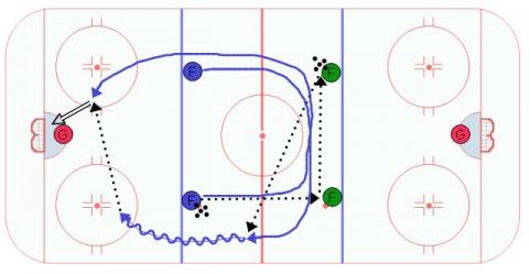 2 on 0 Flow Hockey Drill