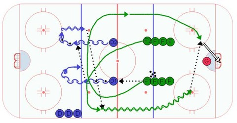 2 on 0 Neutral Zone Swing