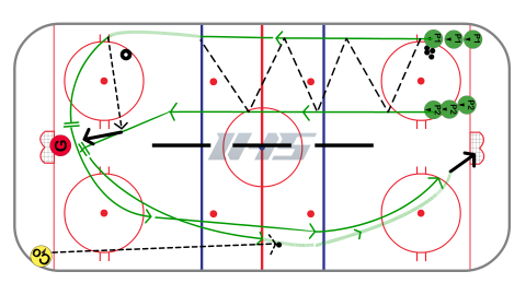 2 on 0 Race for Puck Full Ice Hockey Drill