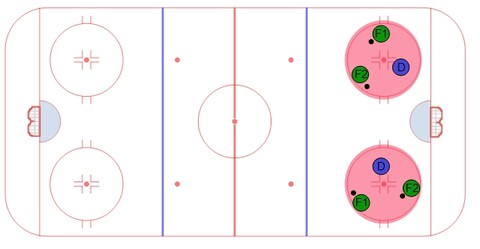2 to 1 Puck Protection Drill
