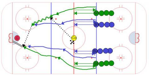 2 vs. 2 Stop & Starts - Ice Hockey Drill