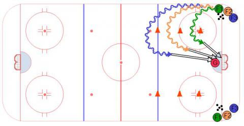 Half Ice Hockey Drill, 3 Level 1 on 0