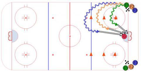 Half Ice Hockey Drill, 3 Level 1 on 0