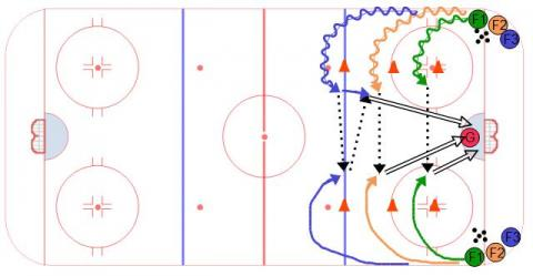 3 Level 2 on 0 Hockey Drill
