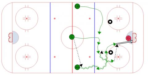3 on 2 Zone Entry - Overlap #3