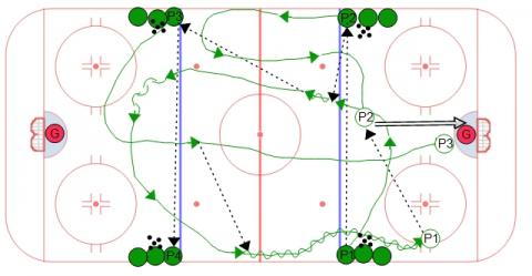 4 Lines Below the Puck Zone Rush