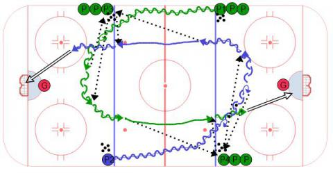 Ice Hockey Drill, 4 Lines Series #6