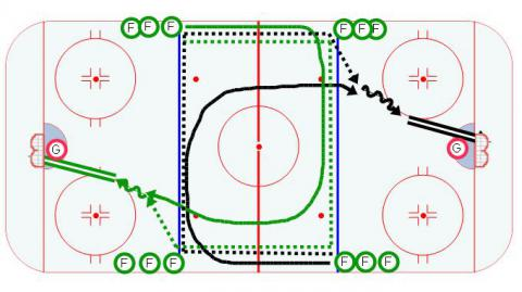 4 Lines - Series 2 - Ice Hockey Drill