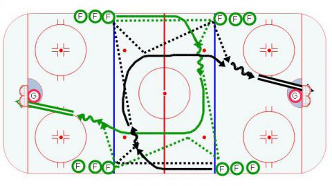 4 Lines Hockey Drill - Series 3