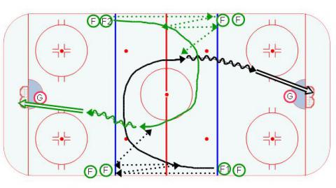 4 Lines Hockey Drill - Series 5