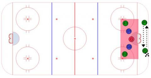 4 on 2 D-Zone Coverage