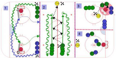 4 Stations #1 - Ice Hockey Drill