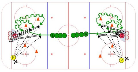 Ice Hockey Shooting Drill