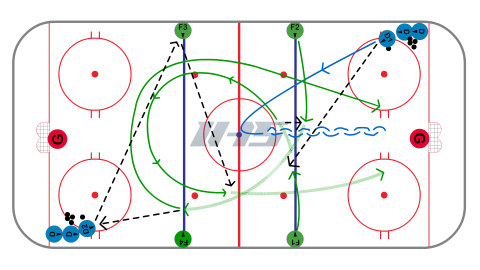 5 Pass 2 on 1 Hockey Drill