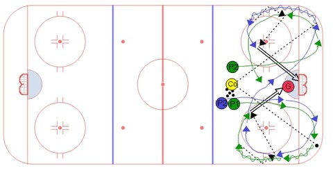 COW Hockey's Continuous Cycle Drill