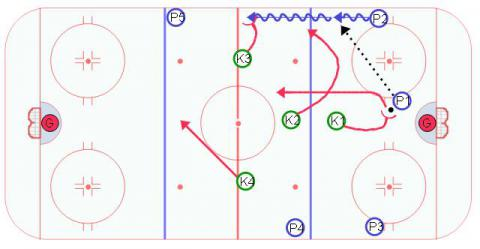 I Formation Penalty Kill Forecheck