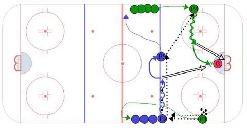 Austrian Two Shot Hockey Drill