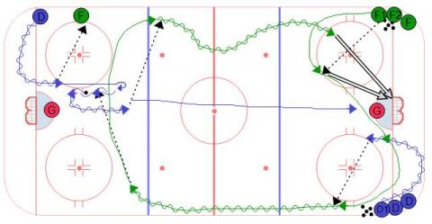 Avalanche Flow Passing Hockey Drill